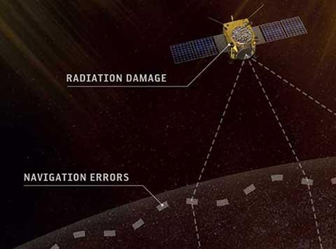 GALILEO Environmental Monitoring Units